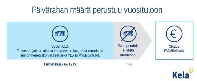 Infograafi: Päivärahan määrä perustuu vuosituloon.
