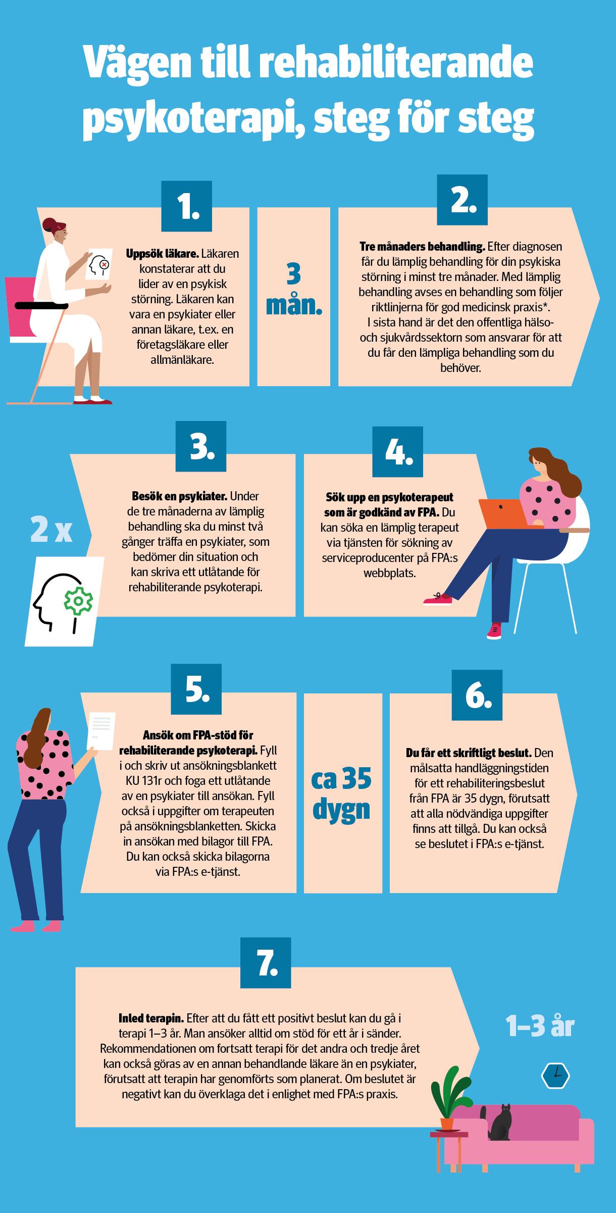 Infografik om hur man ansöker om rehabiliterande psykoterapi Grafiken öppnar sig på en ny flik genom en klickning.