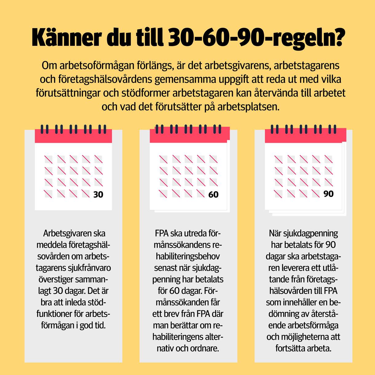 Känner du till 30-60-90-regeln? Om arbetsoförmågan förlängs, är det arbetsgivarens, arbetstagarens och företagshälsovårdens gemensamma uppgift att reda ut med vilka förutsättningar och stödformer arbetstagaren kan återvända till arbetet och vad det förutsätter på arbetsplatsen.   30 – Arbetsgivaren ska meddela företagshälsovården om arbetstagarens sjukfrånvaro överstiger sammanlagt 30 dagar. Det är bra att inleda stödfunktioner för arbetsförmågan i god tid.     60 – FPA ska utreda förmånssökandens rehabiliteringsbehov senast när sjukdagpenning har betalats för 60 dagar. Förmånssökanden får ett brev från FPA där man berättar om rehabiliteringens alternativ och ordnare.   90 – När sjukdagpenning har betalats för 90 dagar ska arbetstagaren leverera ett utlåtande från företagshälsovården till FPA som innehåller en bedömning av återstående arbetsförmåga och möjligheterna att fortsätta arbeta.